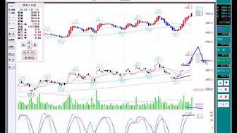 株の初心者でも判る決算発表後のチャートの注意点とタイミング画像
