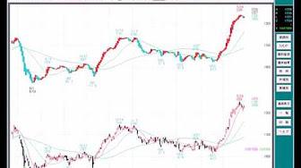 市況環境に合わせた株の初心者向けスクリーニング機能をご紹介している画像