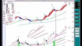 241 転換足で捉える短期上昇の買いポイント