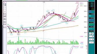 239 株価の上昇と移動平均線の関係動画